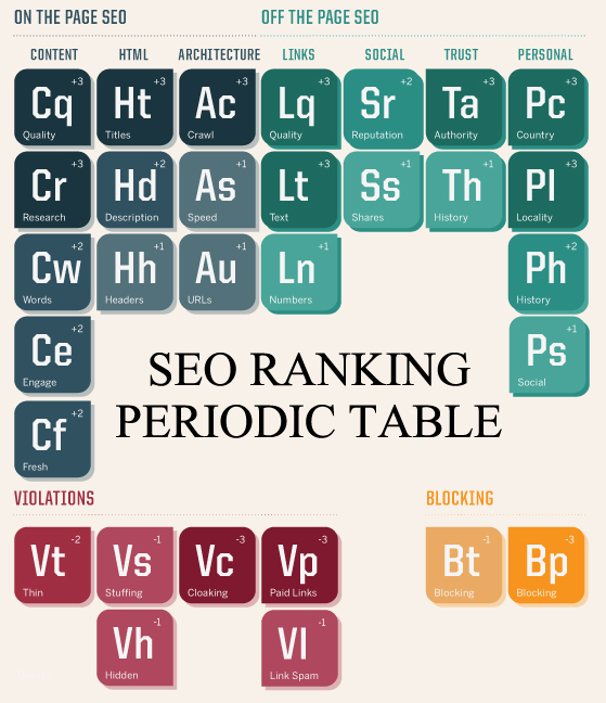 seo ranking factors table
